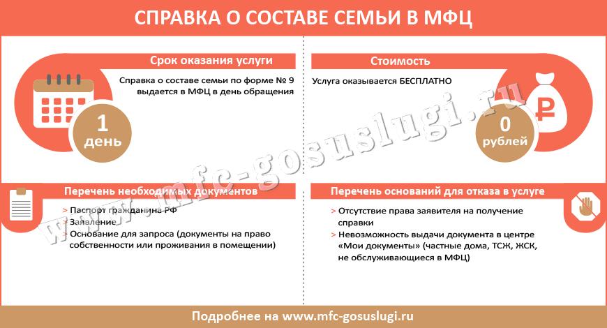Инфографика: как получить справку о составе семьи (форма № 9) через МФЦ